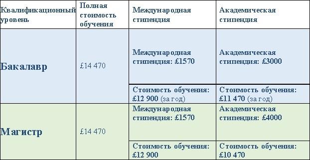 LSBU_price
